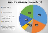 Struktura rynku pożyczkowego