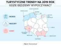 Turystyczne trendy na 2019 rok