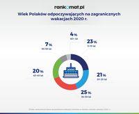 Wiek Polaków odpoczywających na zagranicznych wakacjach 2020 r.