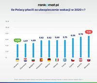 Ile Polacy płacili za ubezpieczenie wakacji w 2020