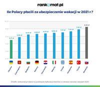 Ile Polacy płacili za ubezpieczenie wakacji w 2020 r.?