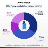 Z kim Polacy wyjeżdżali na wakacje w 2021?