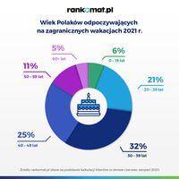 Wiek Polaków odpoczywających na zagranicznych wakacjach 2021?