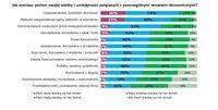 Jak oceniasz poziom swojej wiedzy i umiejętności związanych z poszczególnymi tematami ekonomicznymi?
