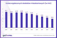 Liczba wypłaconych dodatków mieszkaniowych (w mln)
