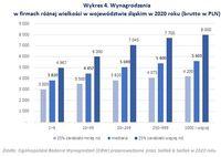 Wynagrodzenia  w firmach różnej wielkości w województwie śląskim w 2020 roku