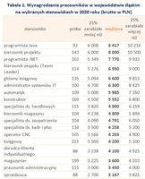 Wynagrodzenia pracowników w województwie śląskim na wybranych stanowiskach w 2020 roku