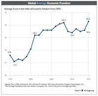 Średni wskaźnik wolności gospodarczej
