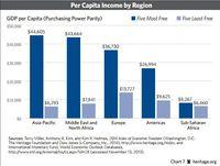 Średni dochód per capita wg regionów