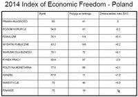 Indeks wolności gospodarczej - Polska