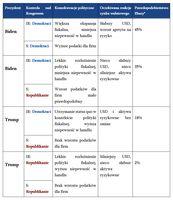4 najbardziej prawdopodobne scenariusze przebiegu wyborów i ich potencjalne konsekwencje