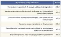 Mandaty za wyprzedzanie (np. na przejściach dla pieszych czy skrzyżowaniach)