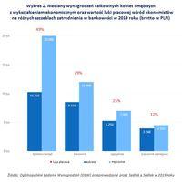 Wykres 2. Mediany wynagrodzeń kobiet i mężczyzn z wykształceniem ekonomicznym w bankowości
