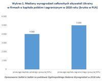 Wykres 1. Mediany wynagrodzeń obywateli Ukrainy w firmach o kapitale polskim i zagranicznym