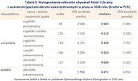 Tabela 3. Wynagrodzenia obywateli Polski i Ukrainy z wybranymi językami obcymi