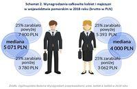 Schemat 2. Wynagrodzenia całkowite kobiet i mężczyzn w województwie pomorskim w 2018 roku