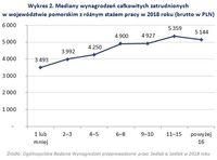 Wykres 2. Mediany wynagrodzeń zatrudnionych w województwie pomorskim z różnym stażem pracy