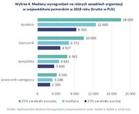 Wykres 4. Mediany wynagrodzeń na różnych szczeblach organizacji w województwie pomorskim