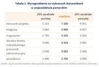 Tabela 1. Wynagrodzenia na wybranych stanowiskach w województwie pomorskim