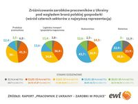 Pracownicy z Ukrainy - zróżnicowanie zarobków