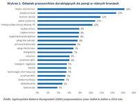 Wykres 1. Odsetek pracowników dorabiających do pensji w różnych branżach
