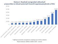 Wykres 1. Wysokość wynagrodzeń pracowników na różnych poziomach hierarchii organizacyjnej