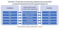 Schemat 1. Premia jako procent płacy podstawowej pracowników na różnych poziomach hierarchii