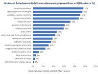 Wykres 4. Świadczenia dodatkowe oferowane pracownikom w 2020 roku