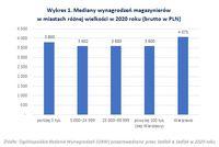 Mediany wynagrodzeń magazynierów  w miastach różnej wielkości w 2020 roku