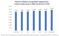 Mediany wynagrodzeń magazynierów  z różnym stażem pracy w 2020 roku
