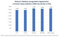 Mediany wynagrodzeń magazynierów w firmach różnej wielkości w 2020 roku