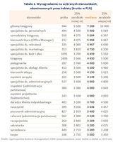 Wynagrodzenia na wybranych stanowiskach, zdominowanych przez kobiety