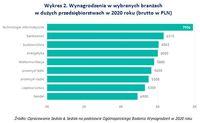 Wykres 2. Wynagrodzenia w wybranych branżach w dużych przedsiębiorstwach w 2020 roku