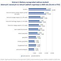 Mediany wynagrodzeń osób po studiach dziennych i zaocznych na różnych szablach organizacji