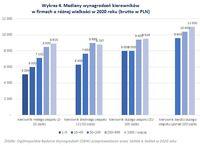 Wykres 4. Mediany wynagrodzeń kierowników w firmach o różnej wielkości