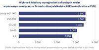 Wykres 4. Mediany wynagrodzeń całkowitych kobiet w firmach różnej wielkości