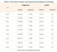 Tabela 1. Liczba kobiet i mężczyzn wykonujących zawód pielęgniarza i położnego