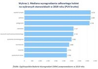 Wykres 1. Mediana wynagrodzenia całkowitego kobiet  na wybranych stanowiskach