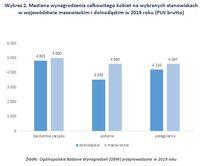 Wykres 2. Mediana wynagrodzenia kobiet na wybranych stanowiskach w mazowieckim i dolnośląskim