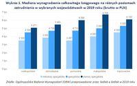 Wykres 1. Mediana wynagrodzenia księgowego na różnych poziomach zatrudnienia