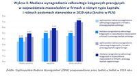 Wykres 3. Mediana wynagrodzenia księgowych pracujących w województwie mazowieckim