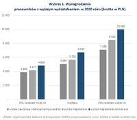 Wynagrodzenia pracowników z wyższym wykształceniem w 2020 roku