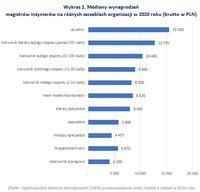 Mediany wynagrodzeń magistrów inżynierów na różnych szczeblach organizacji