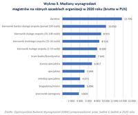 Mediany wynagrodzeń magistrów na różnych szczeblach organizacji w 2020 roku