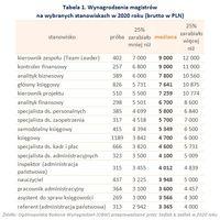 Wynagrodzenia magistrów  na wybranych stanowiskach w 2020 roku