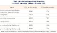 Tabela 3. Wynagrodzenia całkowite prawników  w różnych branżach w 2020 roku