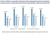 Wykres 1. Mediany wynagrodzeń całkowitych osób posługujących się wybranymi językami programowania