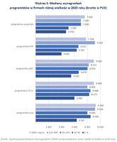 Mediany wynagrodzeń programistów w firmach różnej wielkości w 2020 roku