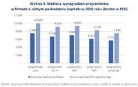 Mediany wynagrodzeń programistów w firmach o różnym pochodzeniu kapitału