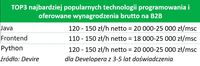 Najpopularniejsze technologie i wynagrodzenia (B2B)